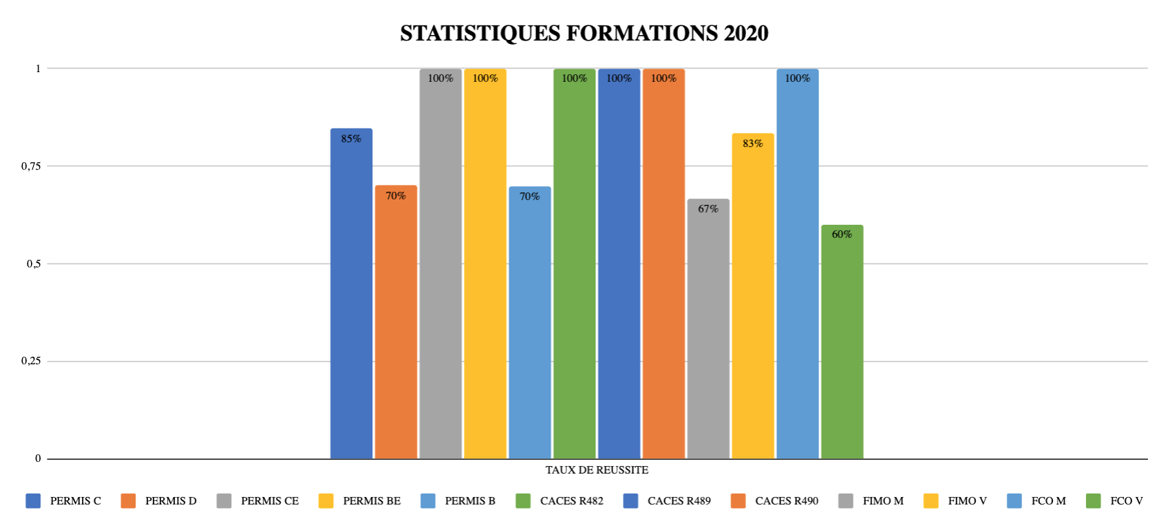 Statistiques RAMASSAMY FORMATION 2020 2021