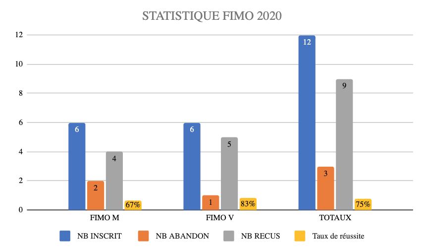 Statistiques permis lourds Ramassamy formation